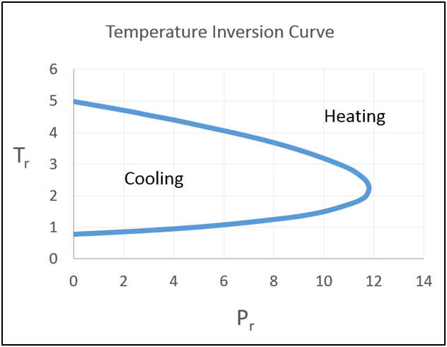 Inversion Temperature