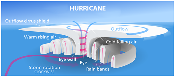 hurricane- definition, season & stages | hurricane facts | physics