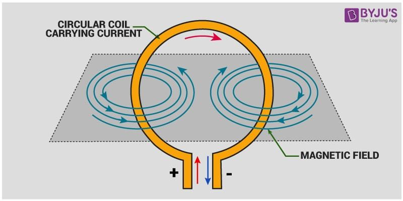 Magnetic Field Due to Flow of Current through a Circular Loop