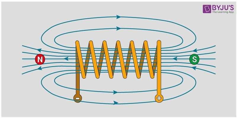 Magnetic Field due to flow of current in a Solenoid