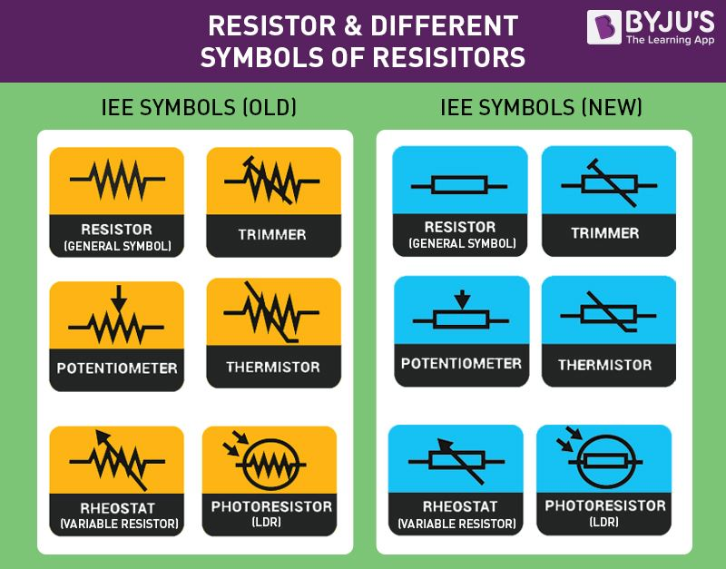 Resistor and Different Symbols of Resistors