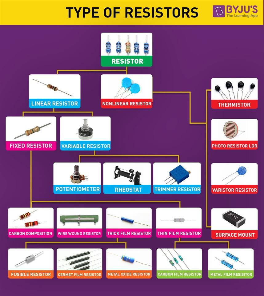 Type of Resistors
