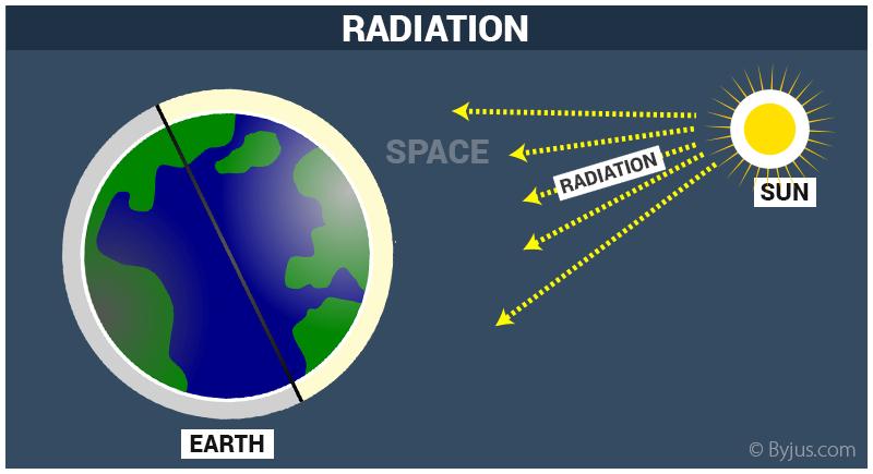 Radiation - Definition | Types of Radiation - Ionizing Radiation ...