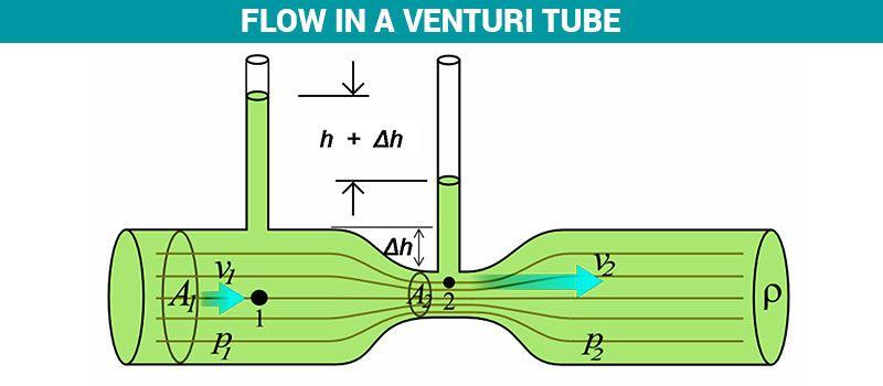 Bernoulli's Principle Venturimeter