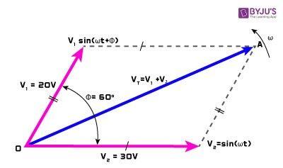 Phasor Diagram