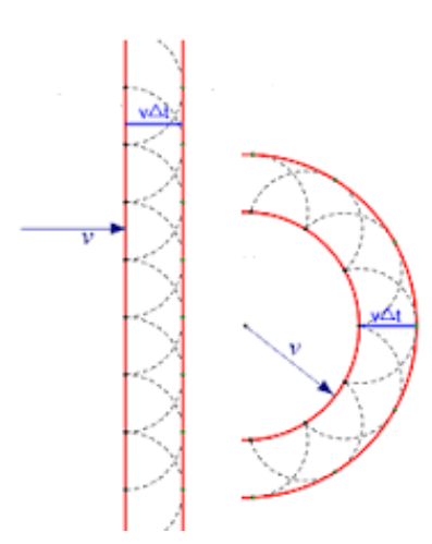 Depiction of Huygen's wave theory