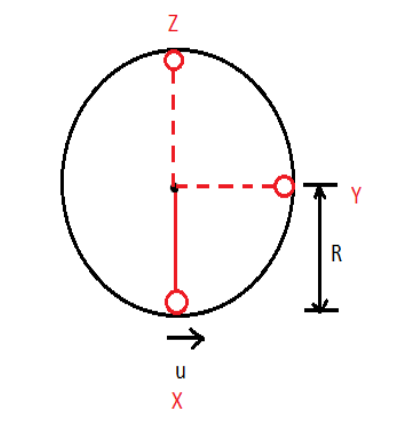 Circular Motion | Circular Motion in a Vertical Circle | Physics