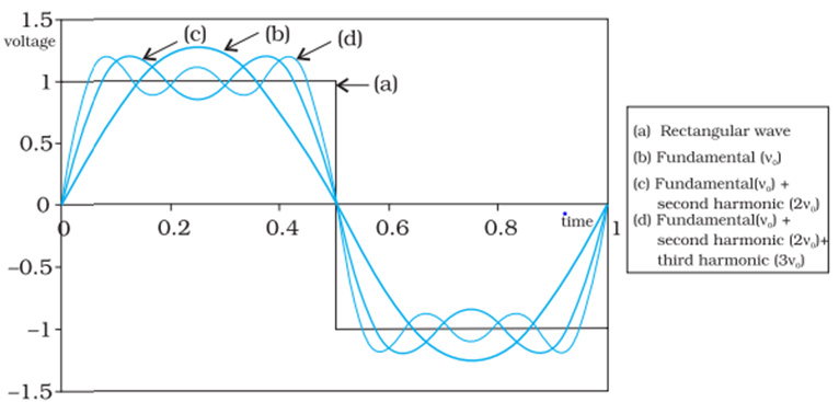 Bandwidth of a Signal and Measurement of Bandwidth - Physics | BYJU'S