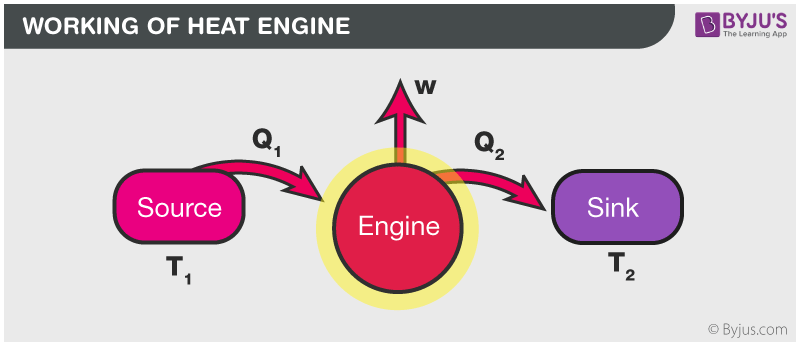 Heat Engine - Engine Efficiency