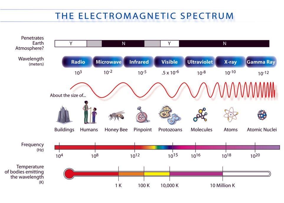Microwave - Electromagnetic Spectrum