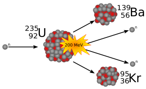 Nuclear Fission of Uranium-235