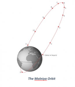 The Molniya Orbit