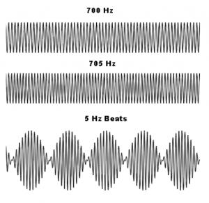 Concept Of Beats