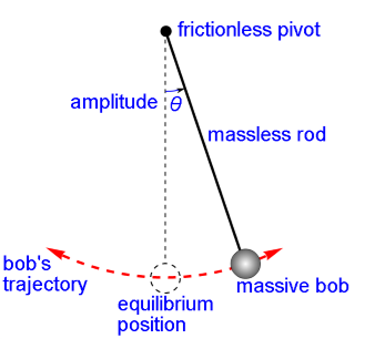 Periodic function of a pendulum bob