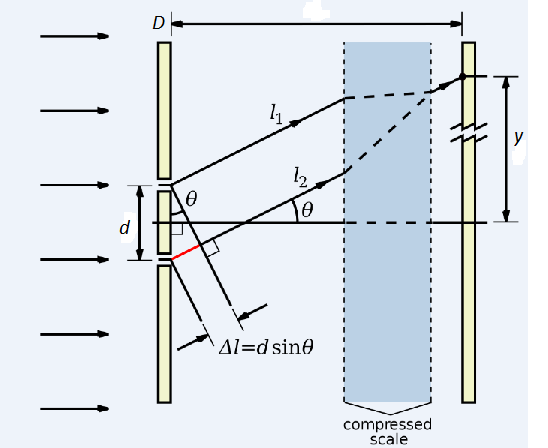 Principle of Young's Double Slit Experiment