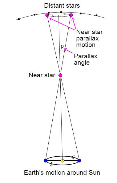 Triangulation Method