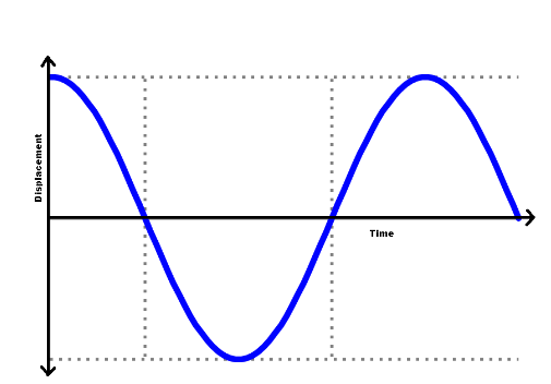 Periodic Function (Displacement/Time Graph)