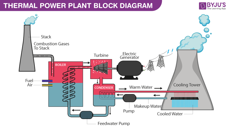 Fossil Fuel     Thermal       Power       Plant    And Effects Of Fossil Fuel