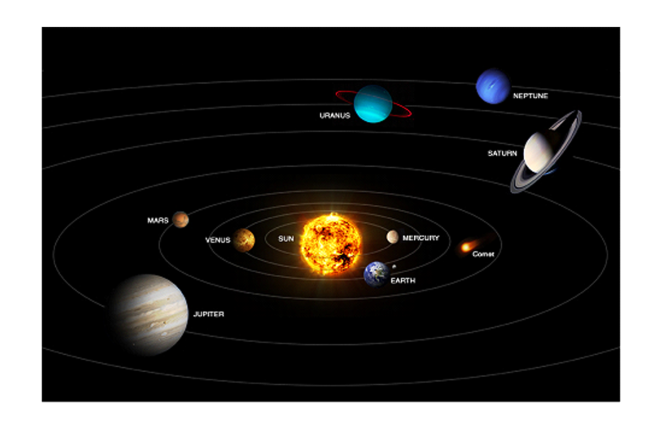 Our Solar System and the planets in it
