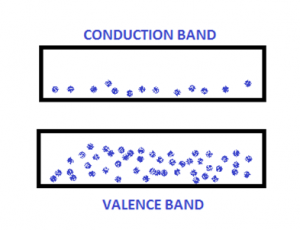 Energy Bands Definition And Classification Of Energy Bands Band