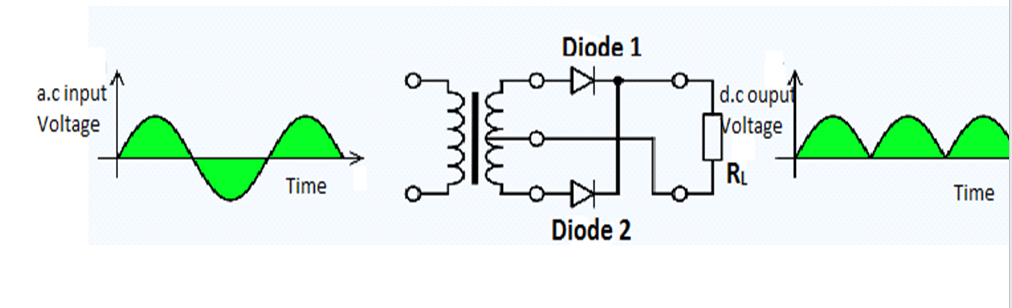 How do Diodes Work as a Rectifier? - Half Wave Rectifier and
