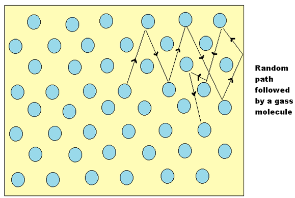 collisions between molecules in a gas - 579×390