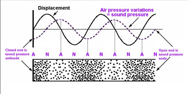 Pressure Waves