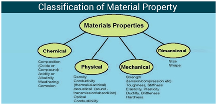 Classification Of Material Property