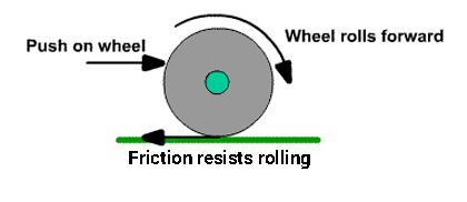 Cause of rolling friction