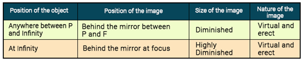Image Formation by Convex mirror