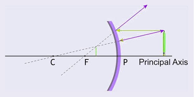 When Object is between infinity and pole