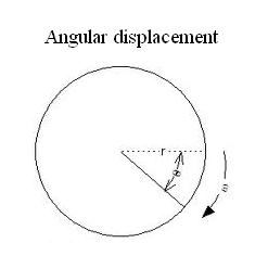 Angular Displacement