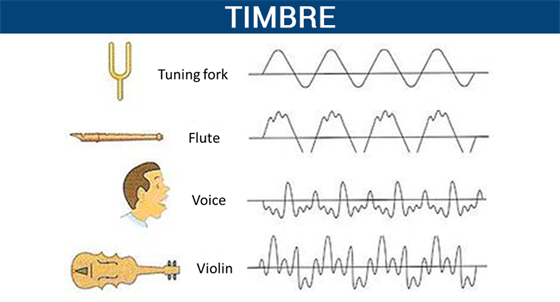 Timbre - Quality of Timbre with Explanation & Uses | Physics
