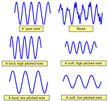 Acoustics - Definition, Types of Acoustics & Acoustic Energy