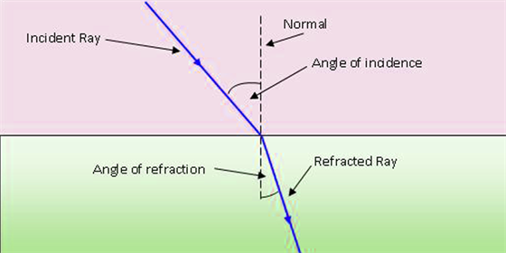 Angle of Incidence and Angle of Refraction