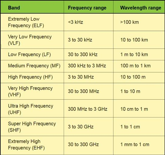 Bands of radio waves