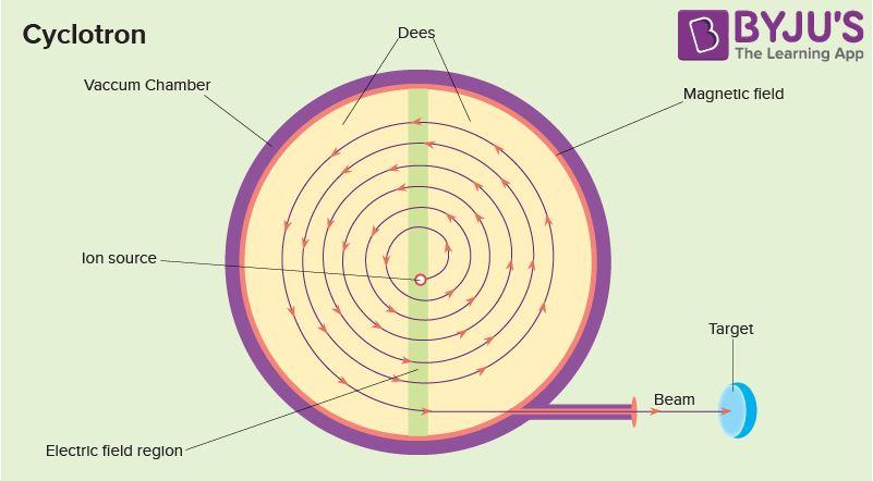 Cyclotron Diagram