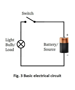 Circuit Components - Cell, Switch, Bulbs, Connecting Wires