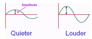 Amplitude of sound