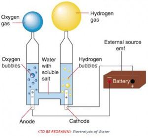 Electricity In Liquids