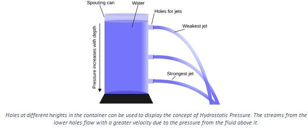 Hydrostatic Pressure - Definition, Formula, Derivation, Problems