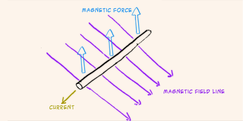 Electromagnetism - Definition with Examples of
