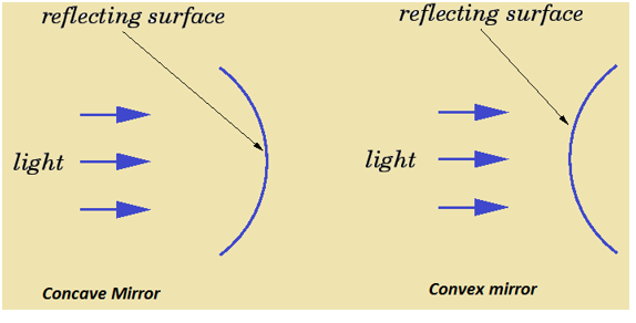 Uses of Spherical Mirrors (Concave And Convex Mirror) - Definition