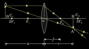Concave And Convex Lenses Image Formation Curvature Focus