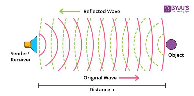 Sound - Sound Waves