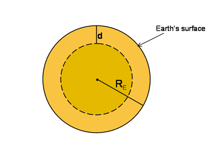 Gravity for an Object Below the Surface of the Earth