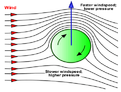 Dynamic Lift And Magnus Effect With Applications And Examples