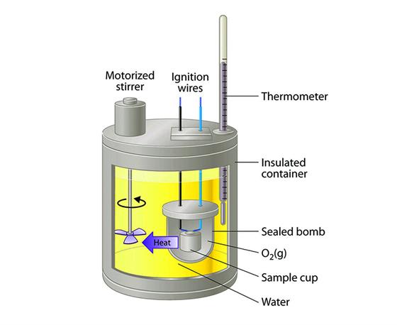Calorimeter - Definition, Uses, Types, Application, Diagram