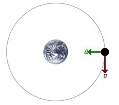 Analysis for Circular Orbits