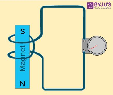 What is Electromagnetic Induction? - Definition, Principle
